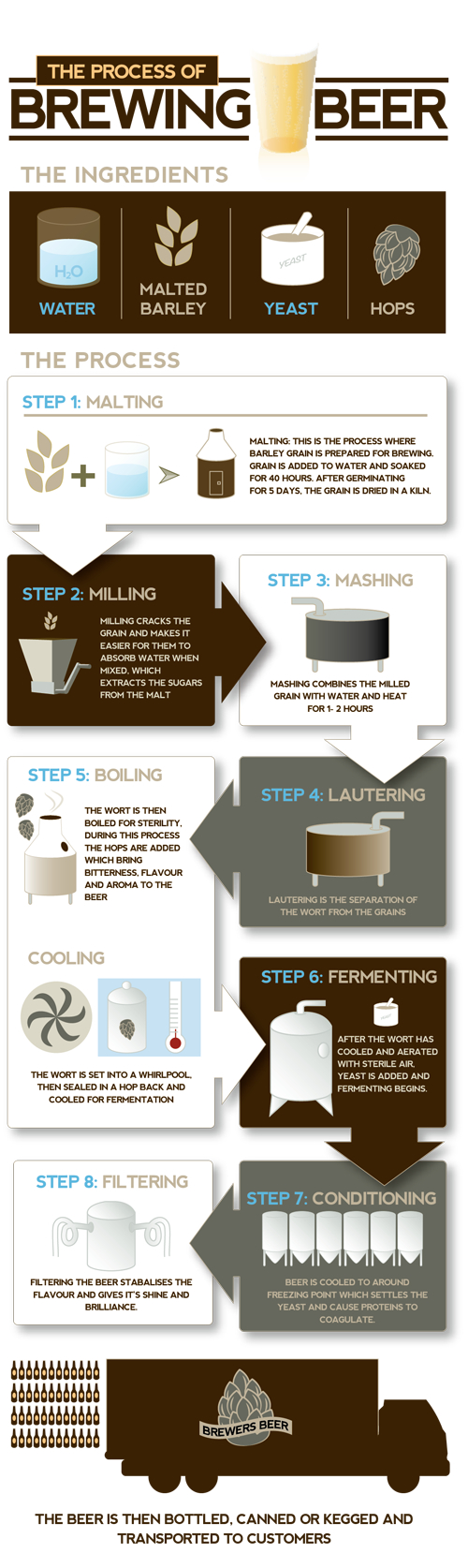 process-of-brewing