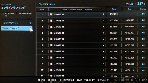 world rank TOP10