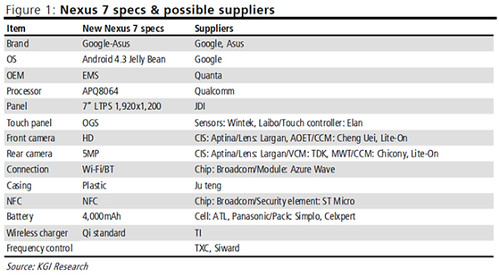 Snapdragon processor 800 for the new Nexus 7? - Le Journal du Geek (Blog)