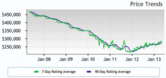 Altos Price Trend 97224