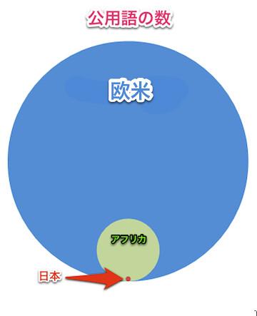 comparison_africa_europe_japan_languages