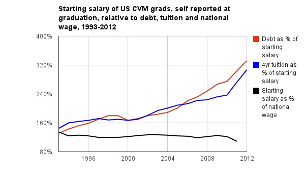 Stating slaary of US CVM grads, self reported at graduation, relative to debt, tuition and national wage, 1993-2012
