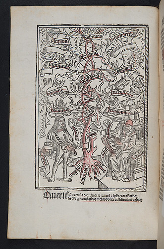 Woodcut illustration in Arnoldus a Lude de Tungris: Epitomata sive reparationes logicae veteris et novae Aristotelis