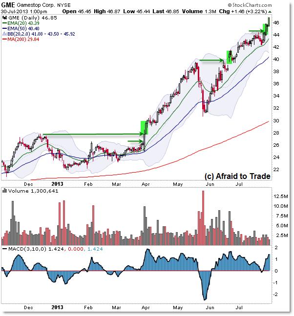 GME GameStop Uptrend Bullish Trend Stock Chart Relative Strength