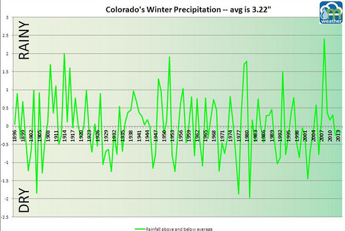 Colorado Winter Precipitation