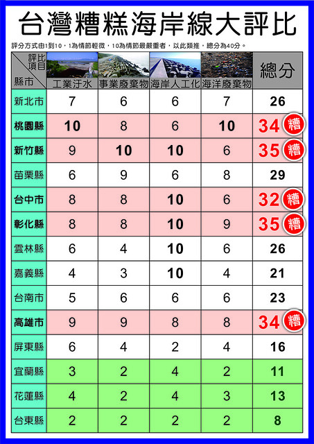 糟糕海岸大評比,台灣環境資訊協會製表。