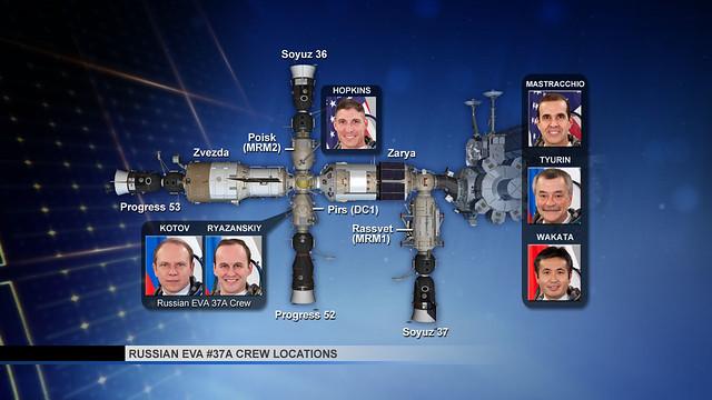 Russian EVA #37A Crew Locations