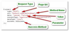 WebMethod using jQuery AJAX
