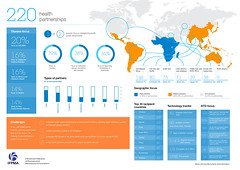 IFPMA MDGs Partnership Infographic