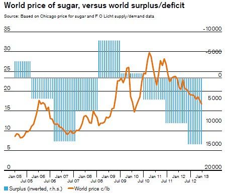 Sugar price vs fundamentals
