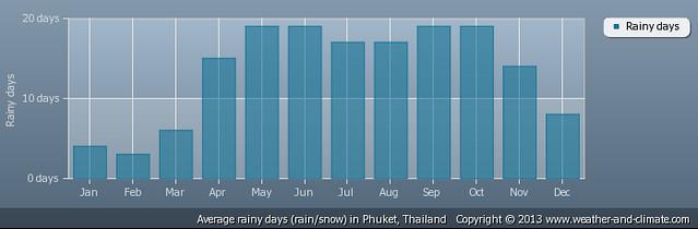 Dias de chuva Phuket