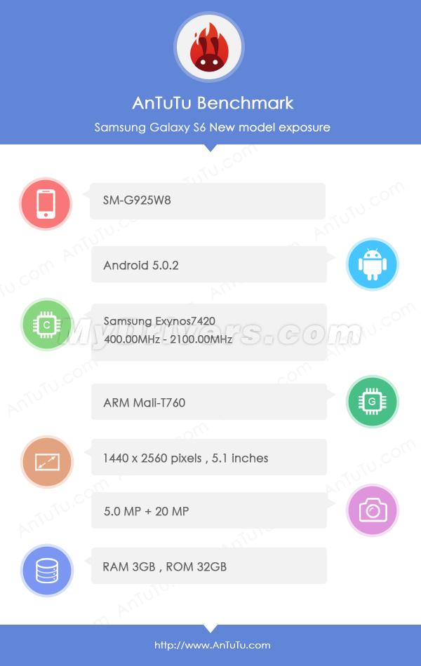 Galaxy S Edge apare in Antutu cu un scor incredibil 139