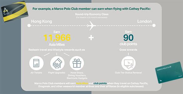 キャセイパシフィック航空のマイレージプログラム