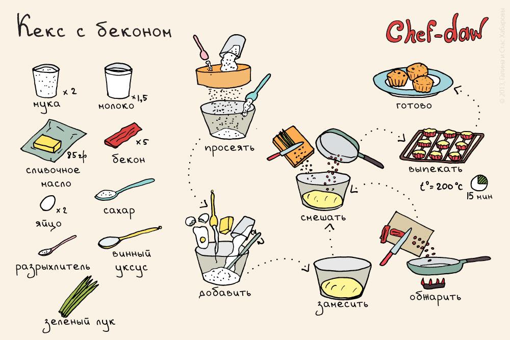 chef_daw_keksi_s_myasom