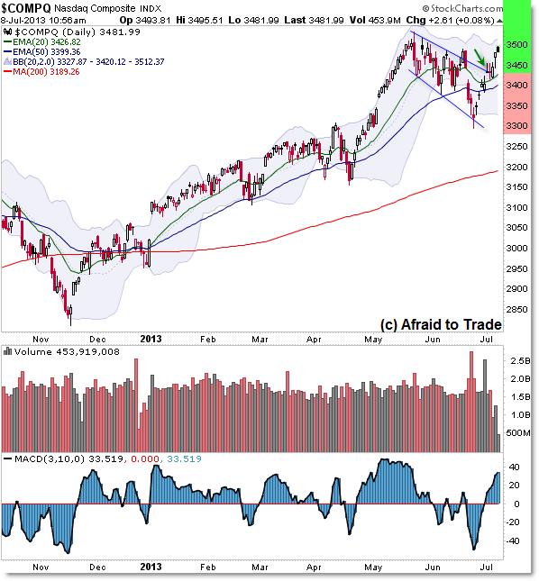 NASDAQ Daily Chart Bull Market Trend Breakout
