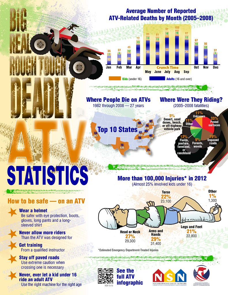 Big, Real, Rough Tough Deadly ATV Statistics: 1 Page Poster