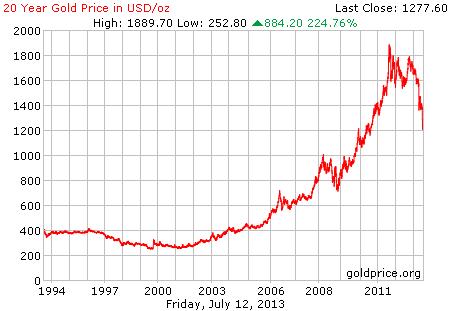 Gambar grafik chart pergerakan harga emas dunia 20 tahun terakhir per 12 Juli 2013