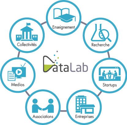 Schema typologie acteurs Datalab