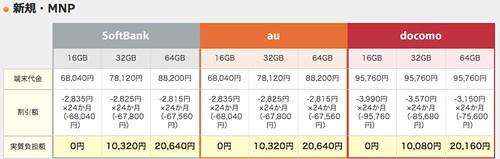 価格.com - iPhone 5sをSoftBank au docomo 3社で料金比較
