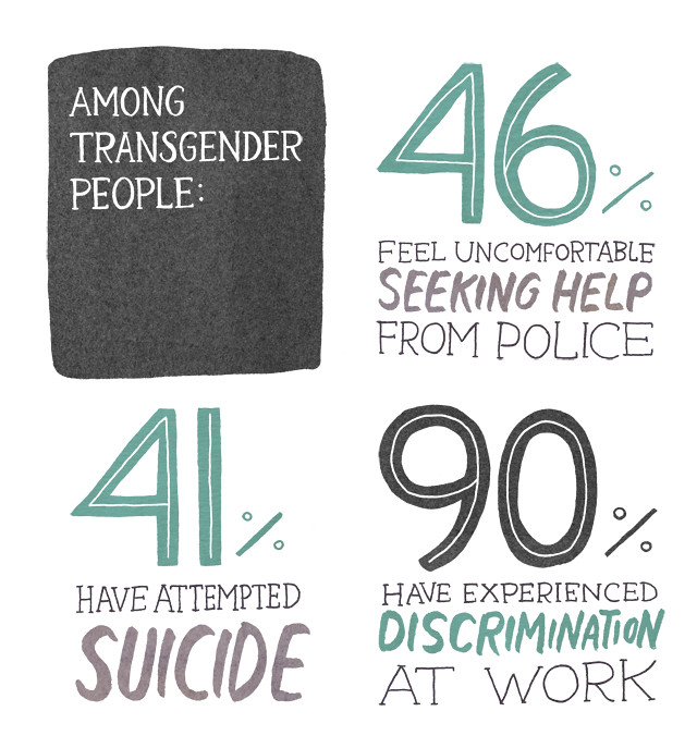 statistics on violence against transgender people