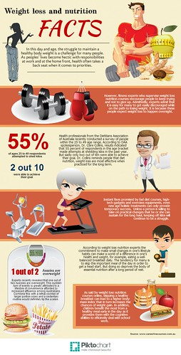 Fact About weight Loss nutrition