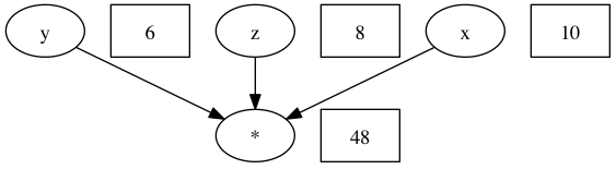 Image with graphviz
