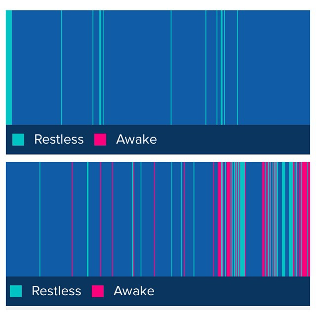 My #fitbit has finally given me   visual evidence of what I already had an inkling of: I sleep TERRIBLY when I travel for work. (The top is from Sunday, bottom from last night) YIKES!