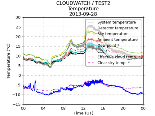Cloud detector, 2013-09-28
