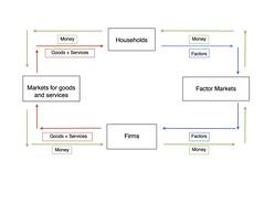 Economics test 1 fundamentals of economics flashcards quizlet ccuart Choice Image