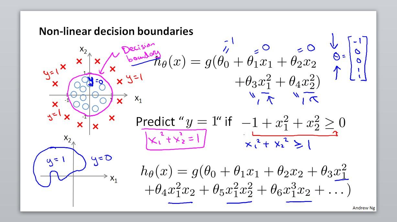 Non-linear decision boundaries