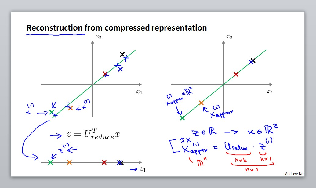 Reconstruction from compressed representation
