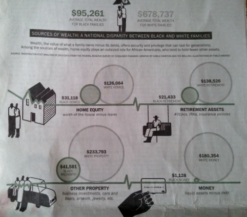 Graphic on difference in wealth between white and black households