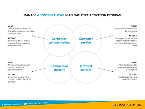 employee activation 4 content flows