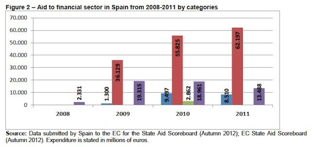 ayudas publicas al sector financiero: 230.415 millones de euros en 4 años