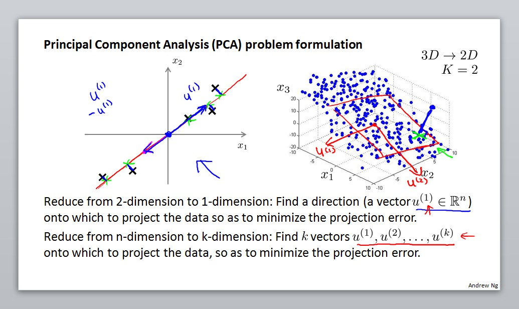 Principal component analysis problem formulation