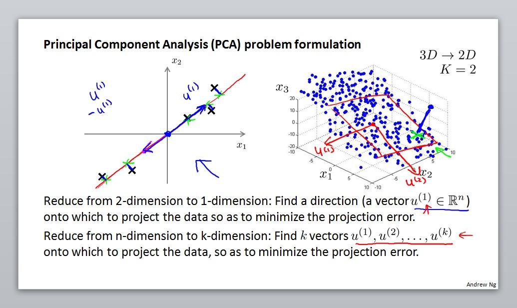 Principal component analysis problem formulation