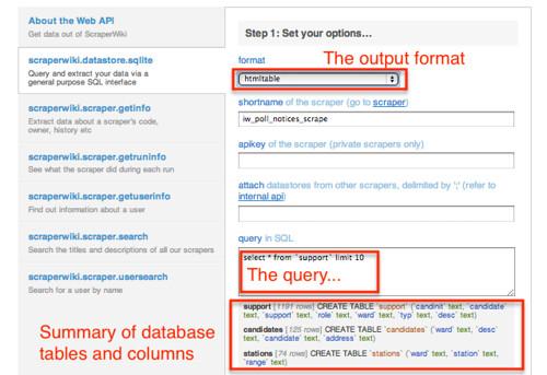 Scrapewiki - API overview