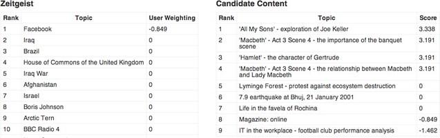 zeitgeist-and-candidate-content