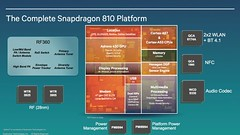 Qualcomm Snapdragon 810 / 808