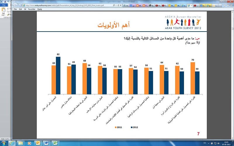 Arab Youth Survey resultater 2012