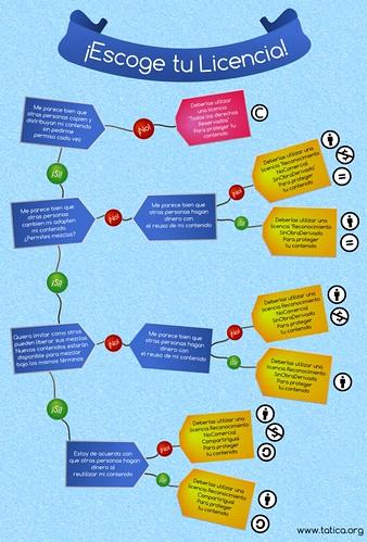 diagrama de licencias
