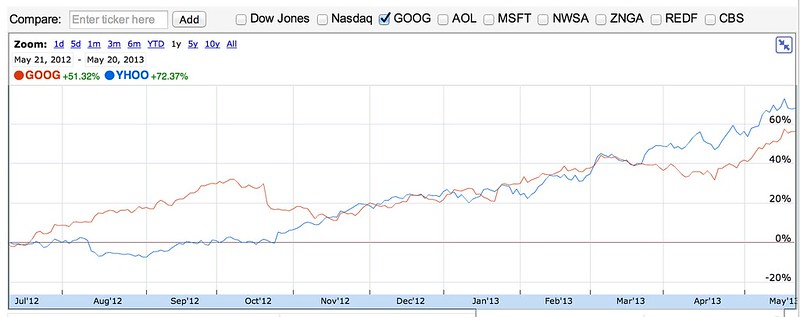 Google stock options for new employees 2013
