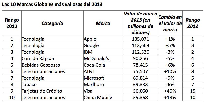 Top10BrandZ2013