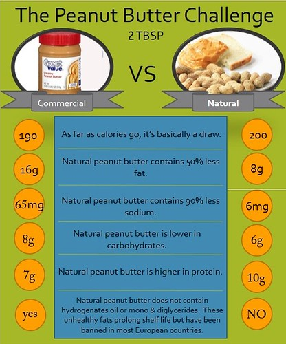 natural versus commercial peanut butter