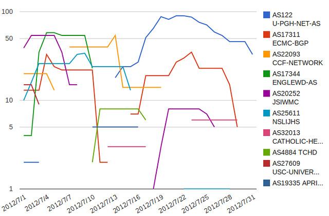 July 2012 line chart