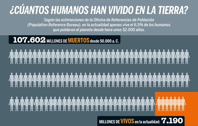 Humanos muertos vs humanos vivos (GRÁFICO)
