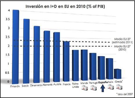13i18 Inversión en ID en UE 2010