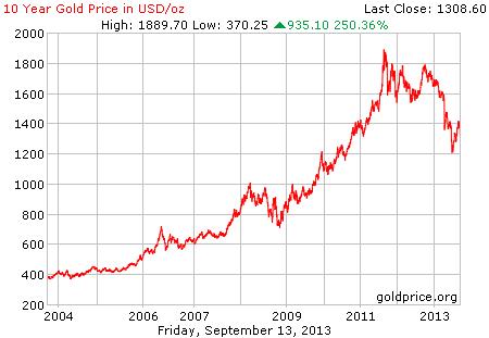 Gambar grafik chart pergerakan harga emas dunia 10 tahun terakhir per 30 Agustus 2013