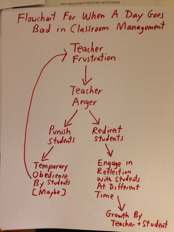 Classroom management flowchart