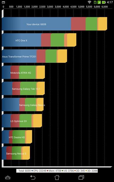[Review] ASUS FonePad 7 Dual SIM nền tảng mới, giá phổ thông. - 12119